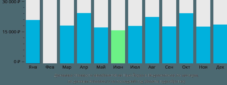 Динамика стоимости авиабилетов из Нью-Йорка в Индианаполис по месяцам