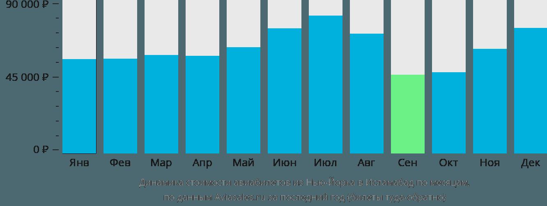 Динамика стоимости авиабилетов из Нью-Йорка в Исламабад по месяцам