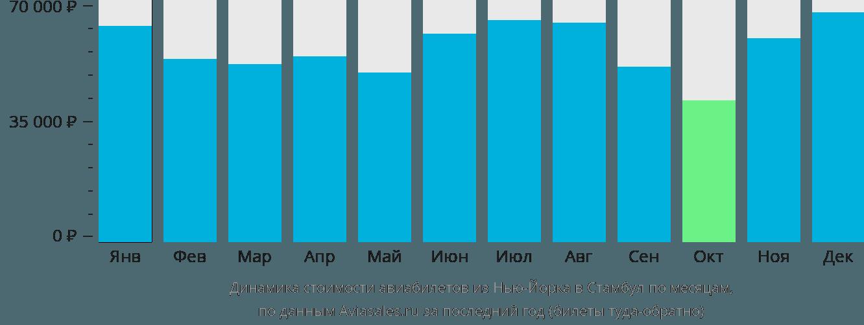 Динамика стоимости авиабилетов из Нью-Йорка в Стамбул по месяцам