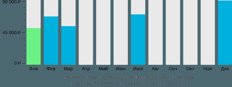 Динамика стоимости авиабилетов из Нью-Йорка в Хило по месяцам