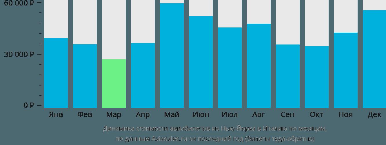 Динамика стоимости авиабилетов из Нью-Йорка в Италию по месяцам