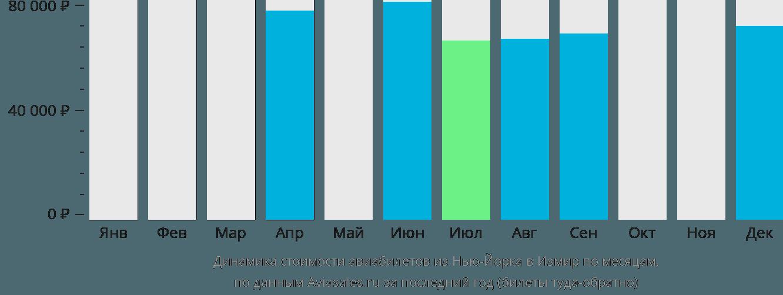 Динамика стоимости авиабилетов из Нью-Йорка в Измир по месяцам