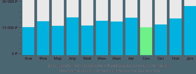 Динамика стоимости авиабилетов из Нью-Йорка в Джэксонвилл по месяцам