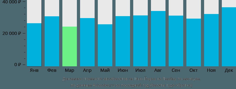 Динамика стоимости авиабилетов из Нью-Йорка на Ямайку по месяцам