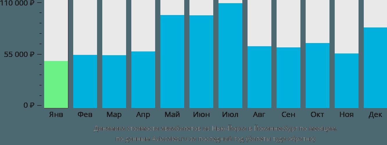 Динамика стоимости авиабилетов из Нью-Йорка в Йоханнесбург по месяцам