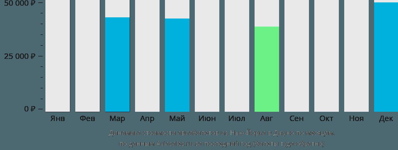 Динамика стоимости авиабилетов из Нью-Йорка в Джуно по месяцам