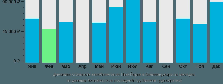 Динамика стоимости авиабилетов из Нью-Йорка в Килиманджаро по месяцам