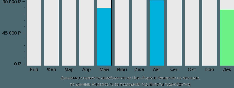 Динамика стоимости авиабилетов из Нью-Йорка в Кемерово по месяцам