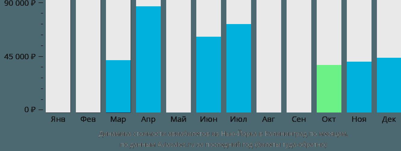 Динамика стоимости авиабилетов из Нью-Йорка в Калининград по месяцам