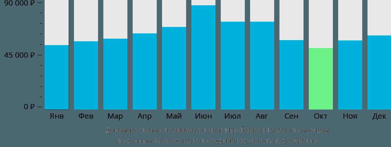 Динамика стоимости авиабилетов из Нью-Йорка в Карачи по месяцам