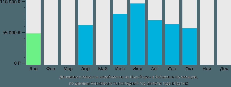 Динамика стоимости авиабилетов из Нью-Йорка в Хабаровск по месяцам