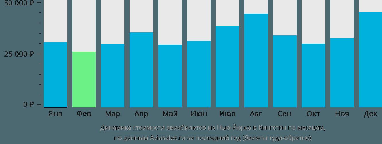 Динамика стоимости авиабилетов из Нью-Йорка в Кингстон по месяцам