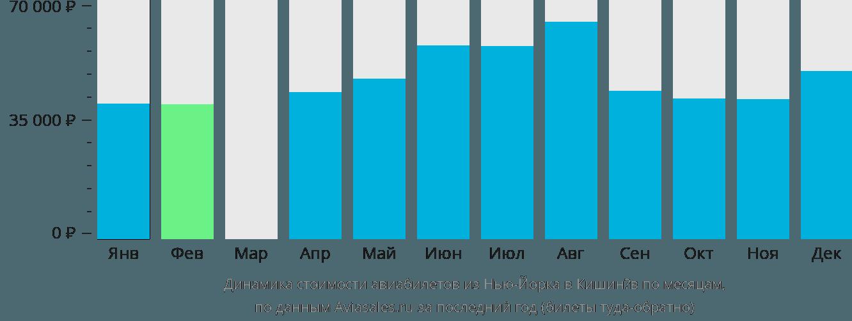 Динамика стоимости авиабилетов из Нью-Йорка в Кишинёв по месяцам