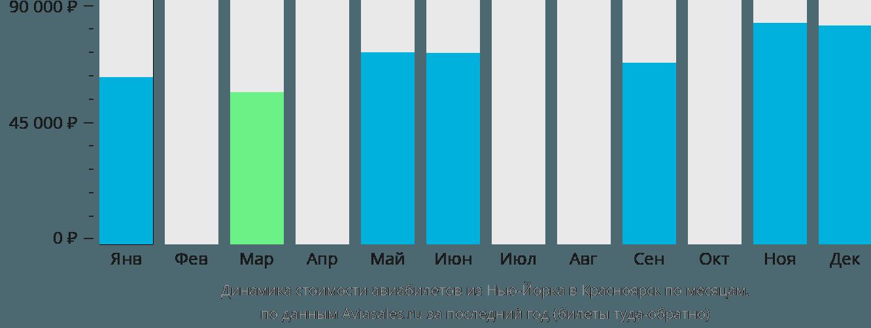 Динамика стоимости авиабилетов из Нью-Йорка в Красноярск по месяцам