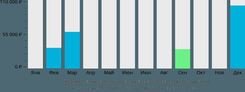 Динамика стоимости авиабилетов из Нью-Йорка в Куньмина по месяцам