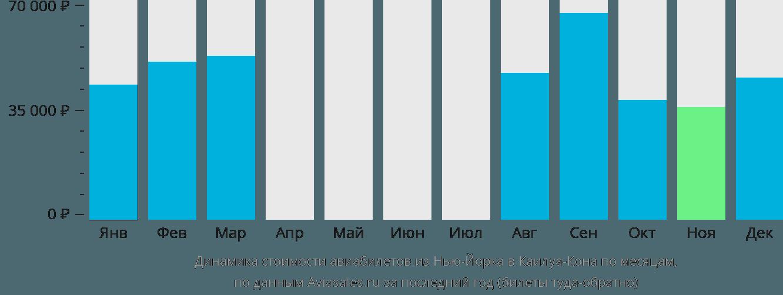 Динамика стоимости авиабилетов из Нью-Йорка в Каилуа-Кона по месяцам