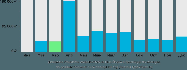 Динамика стоимости авиабилетов из Нью-Йорка в Краснодар по месяцам