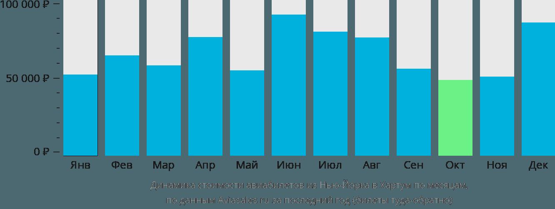Динамика стоимости авиабилетов из Нью-Йорка в Хартум по месяцам