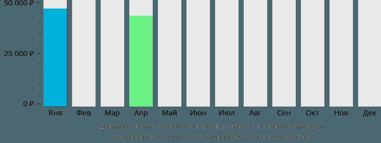 Динамика стоимости авиабилетов из Нью-Йорка в Костанай по месяцам