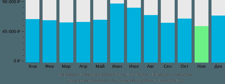 Динамика стоимости авиабилетов из Нью-Йорка в Катманду по месяцам