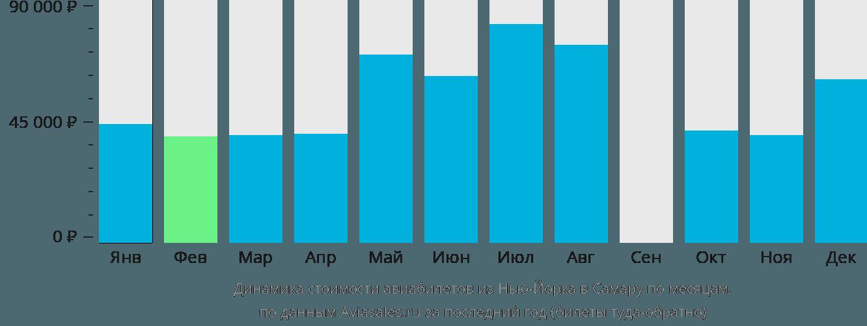 Динамика стоимости авиабилетов из Нью-Йорка в Самару по месяцам