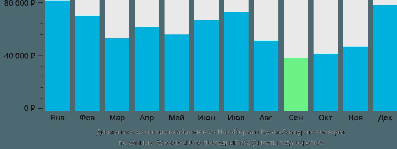 Динамика стоимости авиабилетов из Нью-Йорка в Куала-Лумпур по месяцам