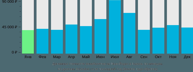 Динамика стоимости авиабилетов из Нью-Йорка в Казань по месяцам