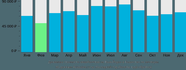 Динамика стоимости авиабилетов из Нью-Йорка в Казахстан по месяцам