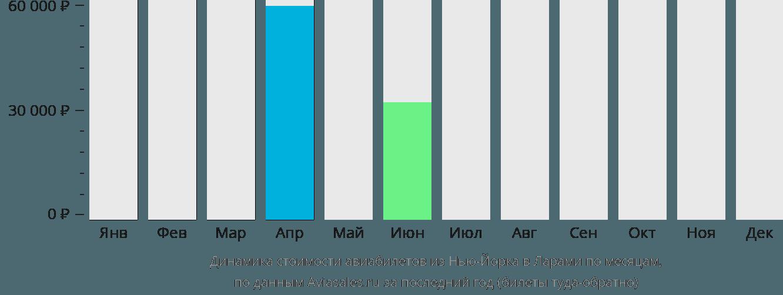 Динамика стоимости авиабилетов из Нью-Йорка в Ларами по месяцам