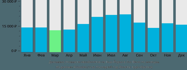 Динамика стоимости авиабилетов из Нью-Йорка в Лас-Вегас по месяцам