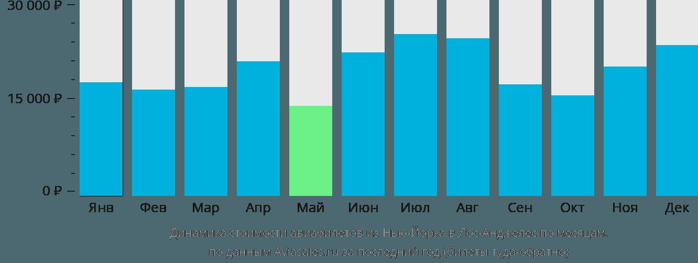 Динамика стоимости авиабилетов из Нью-Йорка в Лос-Анджелес по месяцам
