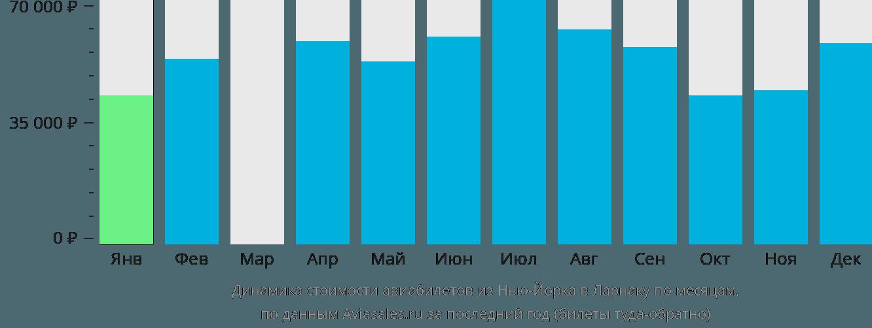 Динамика стоимости авиабилетов из Нью-Йорка в Ларнаку по месяцам