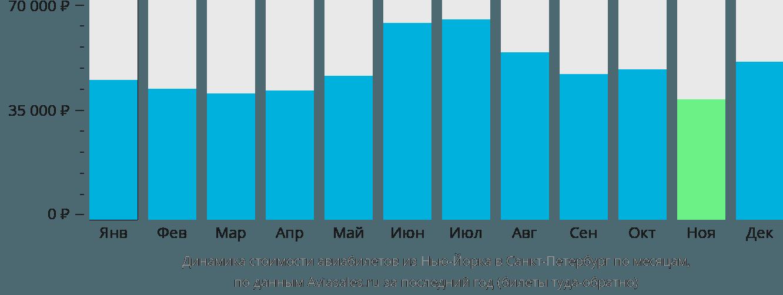 Динамика стоимости авиабилетов из Нью-Йорка в Санкт-Петербург по месяцам