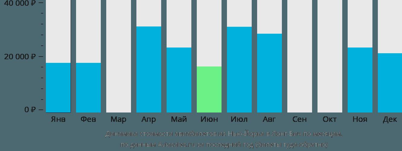 Динамика стоимости авиабилетов из Нью-Йорка в Лонг-Бич по месяцам