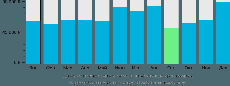 Динамика стоимости авиабилетов из Нью-Йорка в Лахор по месяцам
