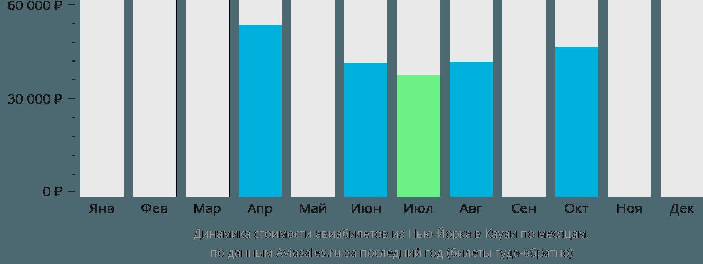 Динамика стоимости авиабилетов из Нью-Йорка в Кауаи по месяцам