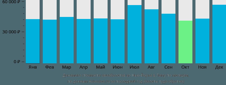 Динамика стоимости авиабилетов из Нью-Йорка в Лиму по месяцам
