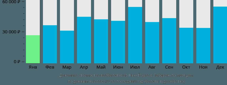 Динамика стоимости авиабилетов из Нью-Йорка в Либерию по месяцам