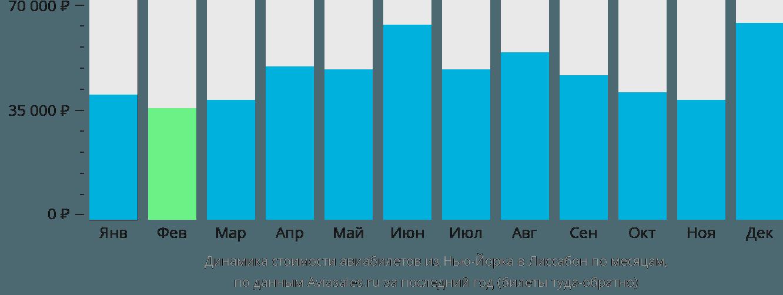 Динамика стоимости авиабилетов из Нью-Йорка в Лиссабон по месяцам