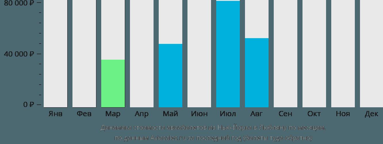 Динамика стоимости авиабилетов из Нью-Йорка в Любляну по месяцам