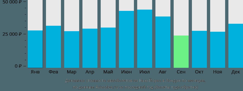 Динамика стоимости авиабилетов из Нью-Йорка в Лондон по месяцам