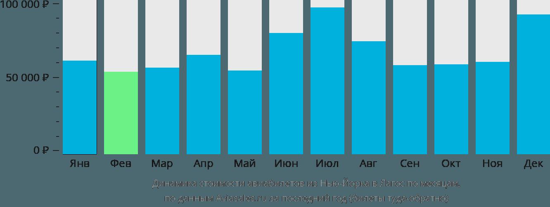 Динамика стоимости авиабилетов из Нью-Йорка в Лагос по месяцам