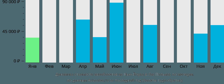Динамика стоимости авиабилетов из Нью-Йорка в Лас-Пальмас по месяцам