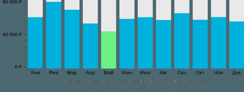 Динамика стоимости авиабилетов из Нью-Йорка в Ла-Пас по месяцам