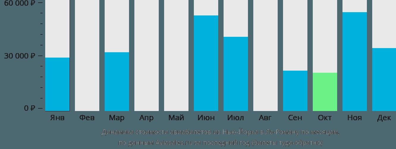 Динамика стоимости авиабилетов из Нью-Йорка в Ла-Роману по месяцам
