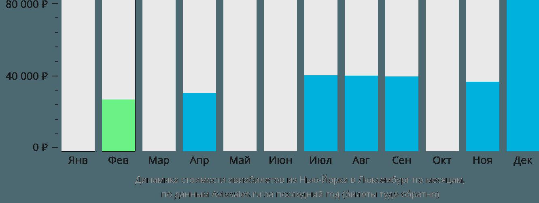 Динамика стоимости авиабилетов из Нью-Йорка в Люксембург по месяцам