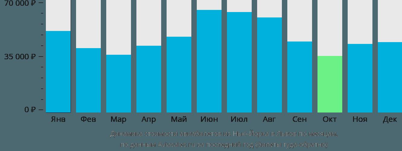 Динамика стоимости авиабилетов из Нью-Йорка в Львов по месяцам