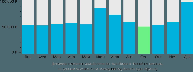 Динамика стоимости авиабилетов из Нью-Йорка в Ченнай по месяцам