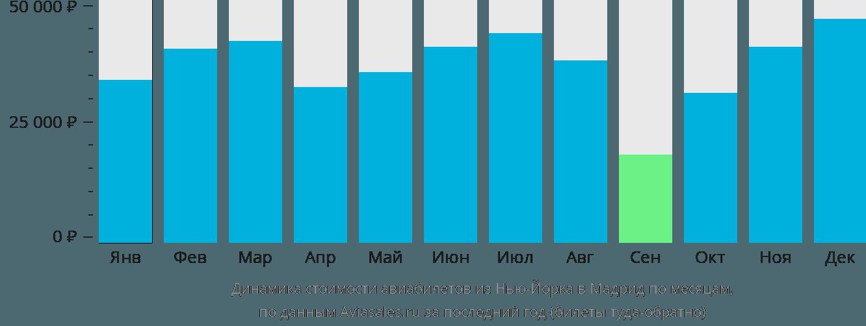 Динамика стоимости авиабилетов из Нью-Йорка в Мадрид по месяцам