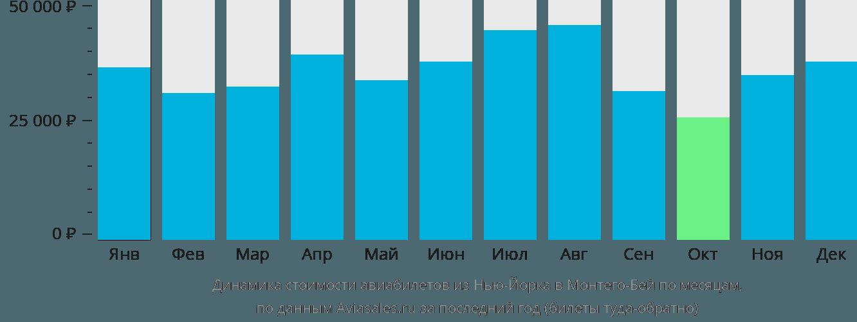 Динамика стоимости авиабилетов из Нью-Йорка в Монтего-Бей по месяцам